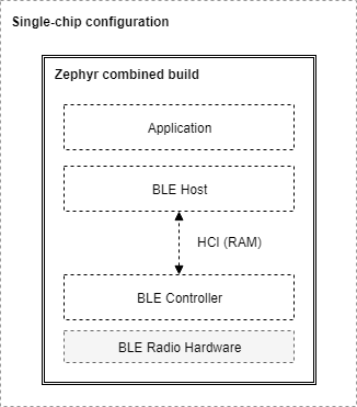 Bluetooth Stack Architecture — Zephyr Project Documentation