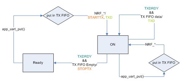 nRF51 SDK - S130 SoftDevice: UART