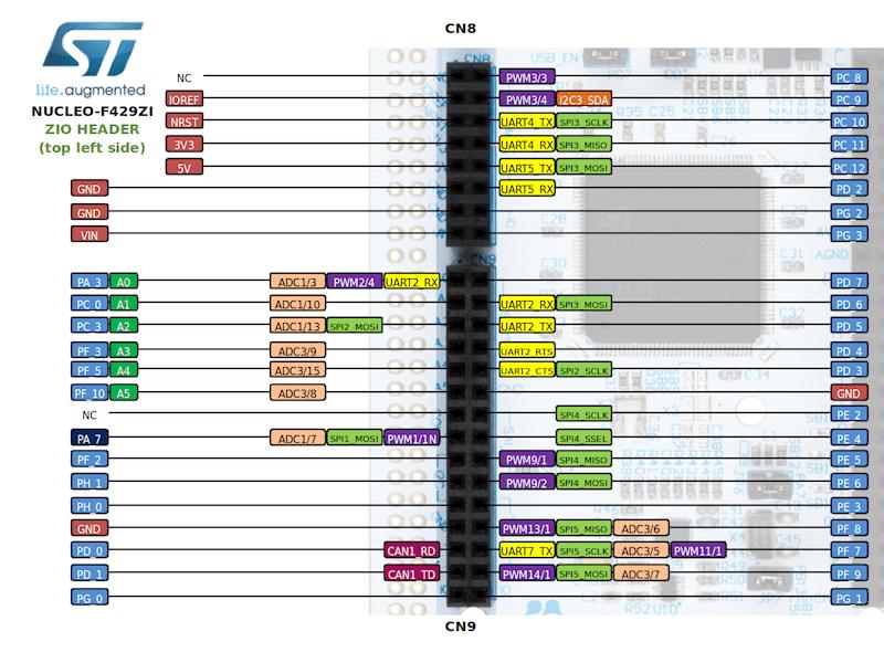 ST Nucleo F429ZI — Zephyr Project Documentation