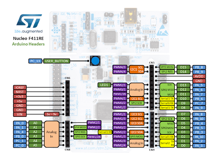 Nucleo F411RE Arduino connectors